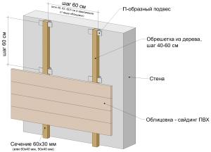 Устройство вентилируемого фасада с сайдингом