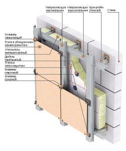 Последовательность материалов при использовании керамических панелей для фасада