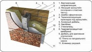 Описание внутреннего устройства при кладке гранита