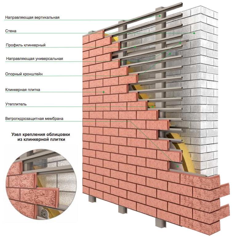 Описание элементов вентилируемого фасада