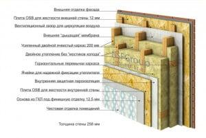 Описание всех элементов вентилируемого фасада