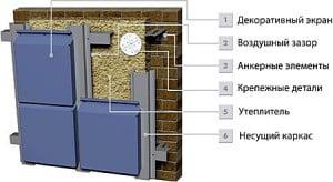 Подробной описание навесного вентилируемого фасада