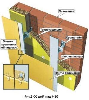 Из чего состоит вентилируемый фасад