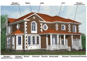 Примеры элементов для фасадного декора, которые делаются из полиуретана