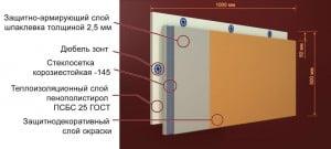 Из чего состоит фасадная теплопанель