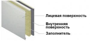 Как устроена металлическая панель внутри
