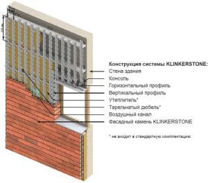 Схема утеплениея вентфасада