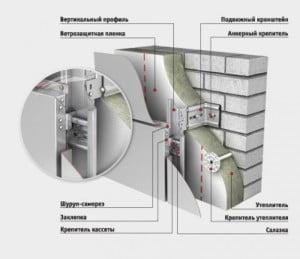 Схема утепления алюминиевого фасада