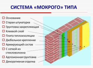 Подробная схема создания мокрого фасада