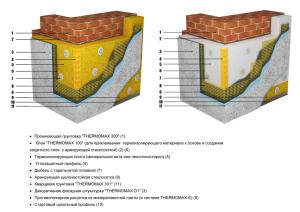 Подробная схема крепления вентилируемого фасада