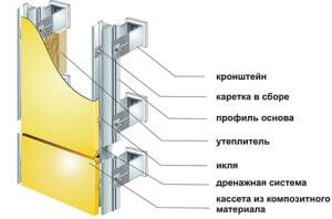 Порядок установки композитных панелей