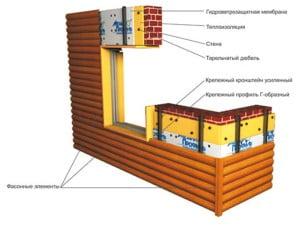 Подробная схема крепления блок хауса