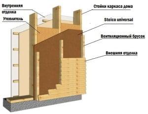 Подробное описание утепления фасада дома