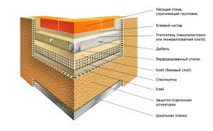 Подробная схема материалов при утеплении пенопластом