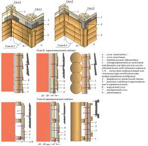Подробная инструкция крепления блок хауса