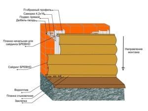 Порядок материалов при монтаже металлического сайдинга
