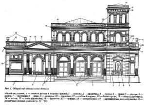 Описание архитектурных элементов фасадного декора