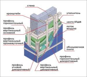 Вентилируемый фасад в разрезе