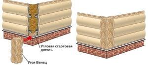 Подробная схема монтажа блок хауса