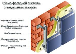 Подробная схема вентилируемого фасада