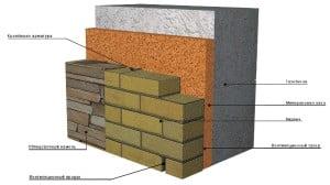 Порядок материалов при утеплении дома из газобетона