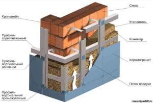 Устройство вентилируемого фасада для коттеджа