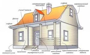 Указание всех элементов сайдинга для обшивки дома