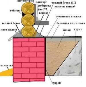 Схема материалов дома