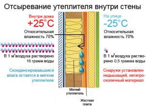 Как утеплить брусовой дом для зимнего проживания