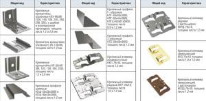 Таблица видов профиля для вентилируемого фасада