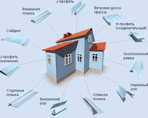 Рисунок с указанием всех необходимых элементов для монтажа сайдинга