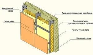 Противопожарная безопасность при строительстве дома