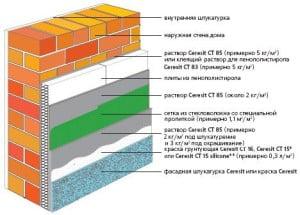 Пример послоевого строения стены при использовании пенопласта.