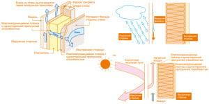 Монтаж облицовочных панелей KMEW с применением системы навесного фасада
