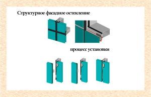 Структурное фасадное остекление и процесс установки