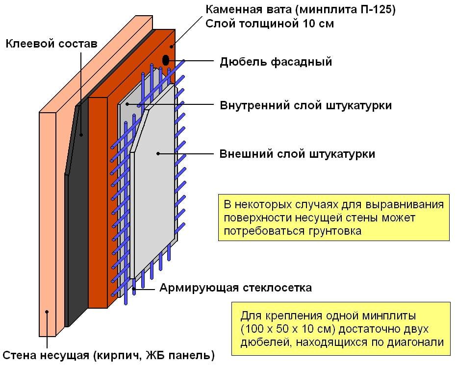 Схема монтажа материала