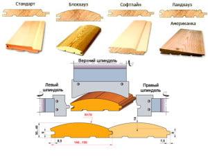 Деревянный блок-хаус и схема производства стандартного профиля