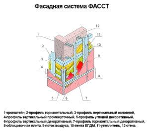 Структура фасадной системы Фасст