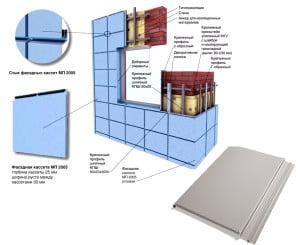 Структура и вид фасадных кассет