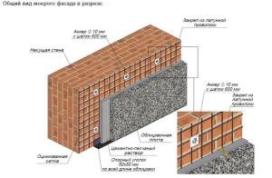 Система мокрый фасад в разрезе