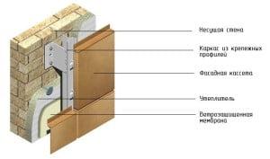 Схема монтажа панелей из оцинкованной стали