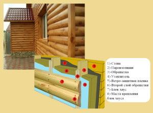 Обшивка деревянного дома блок-хаусом