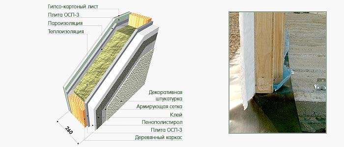 Отделка фасада стоимость квадратного метра