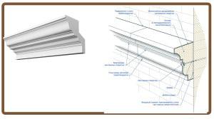 Схема монтажа карниза из полиуретана