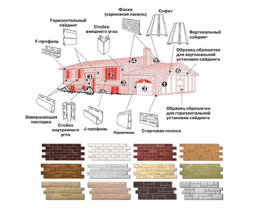 Схема облицовки дома сайдингом