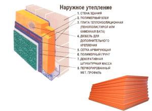 Схема утепления стен пенополистиролом