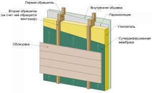 Схема утепленного вентилируемого фасада
