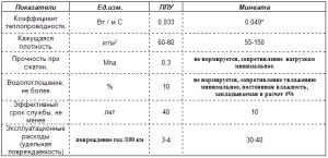 Сравнение характеристик пенополиуретана и минваты
