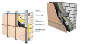 Структура фиброцементных панелей