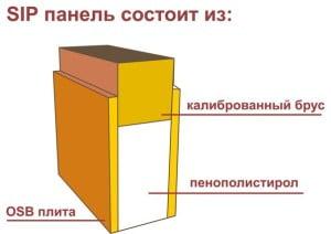 Структура сип панели